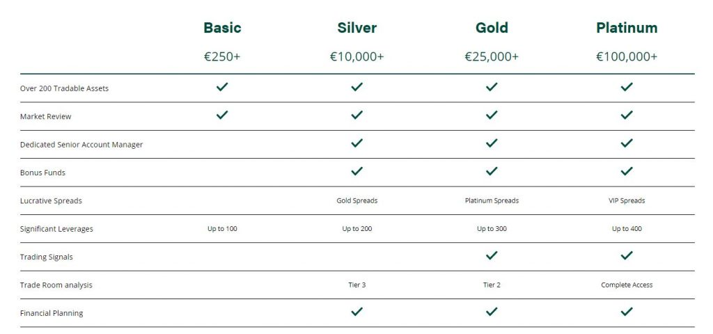 green-tower-investments-review